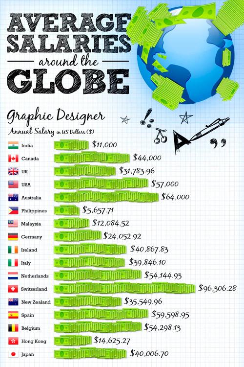 salario-diseñador